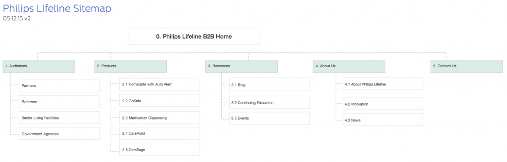 Philips Lifeline Experience Design/Sitemap