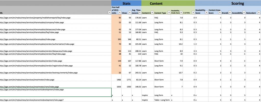 SMB Content Audit
