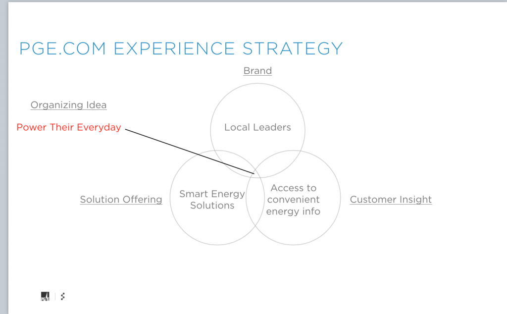 PG&E Experience Strategy Framework